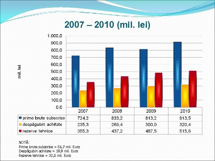 2007 – 2010 (mil. lei) NOTĂ: Prime brute subscrise = 56, 7 mil. Euro