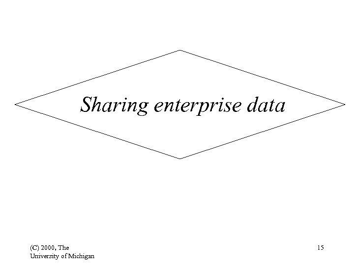 Sharing enterprise data (C) 2000, The University of Michigan 15