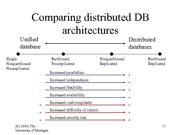 Comparing distributed DB architectures Unified database Single Nonpartitioned Nonreplicated Distributed databases Partitioned Nonreplicated +