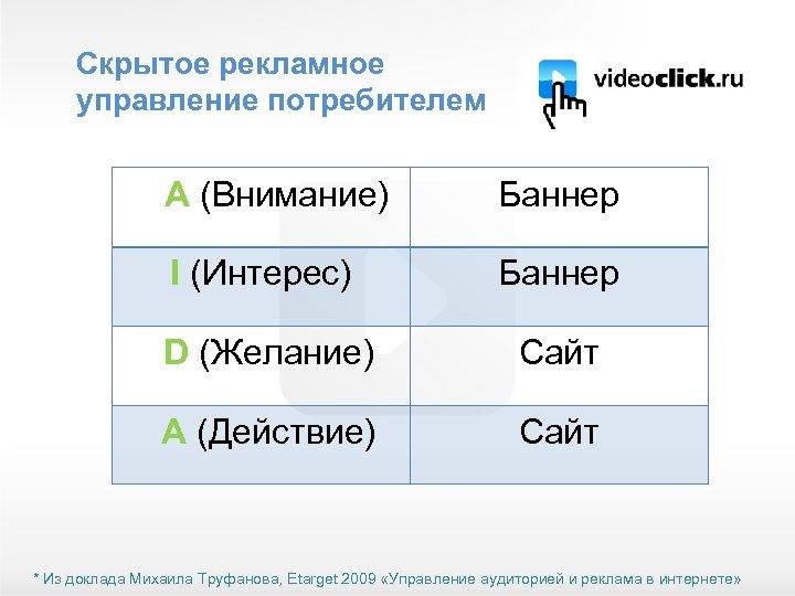 Скрытое рекламное управление потребителем 4 A (Внимание) Баннер I (Интерес) Баннер D (Желание) Сайт