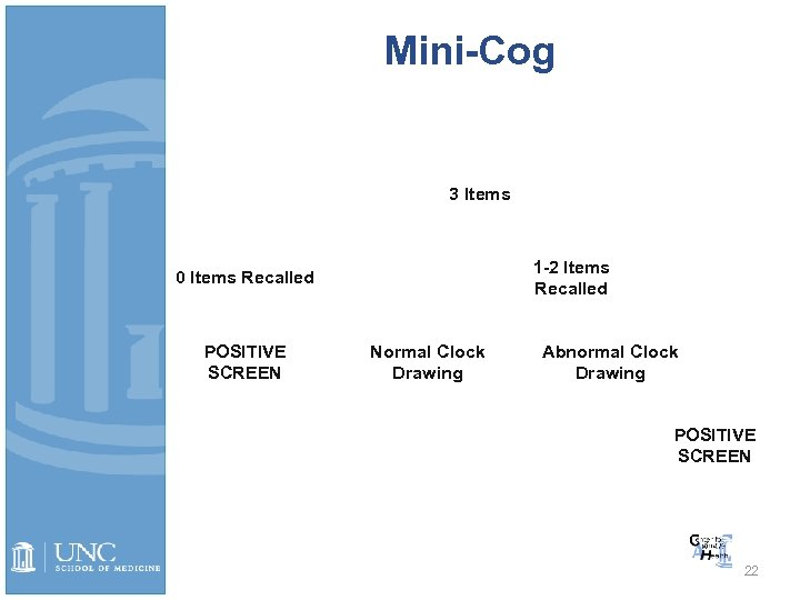 Mini-Cog 3 Items 1 -2 Items Recalled 0 Items Recalled POSITIVE SCREEN Normal Clock