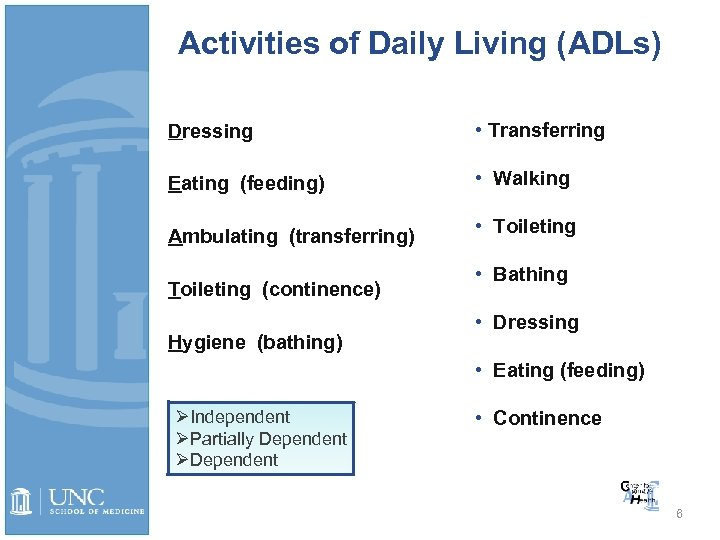 Activities of Daily Living (ADLs) Dressing • Transferring Eating (feeding) • Walking Ambulating (transferring)