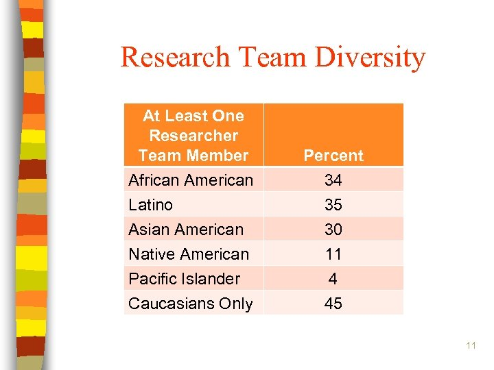 Research Team Diversity At Least One Researcher Team Member African American Percent 34 Latino