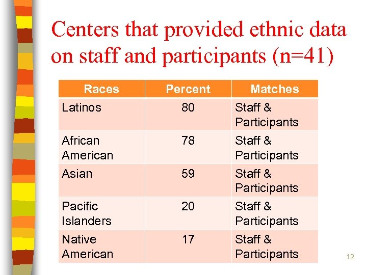 Centers that provided ethnic data on staff and participants (n=41) Races Latinos Percent 80