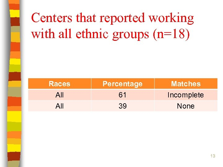 Centers that reported working with all ethnic groups (n=18) Races All Percentage 61 39