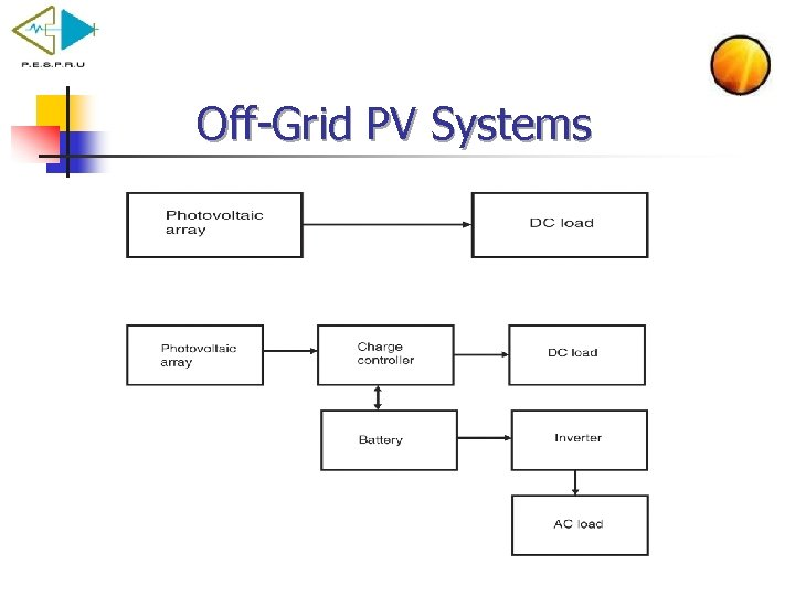 Off Grid PV Systems