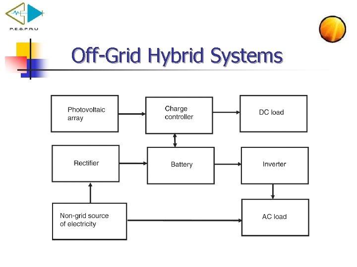 Off Grid Hybrid Systems
