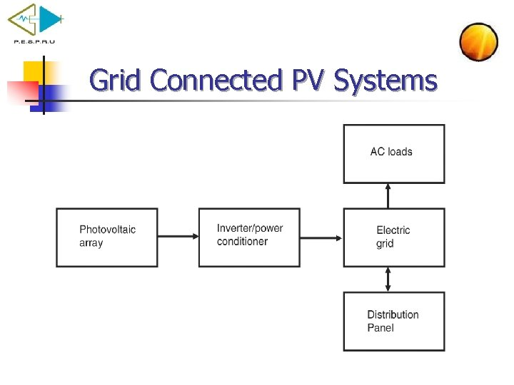 Grid Connected PV Systems