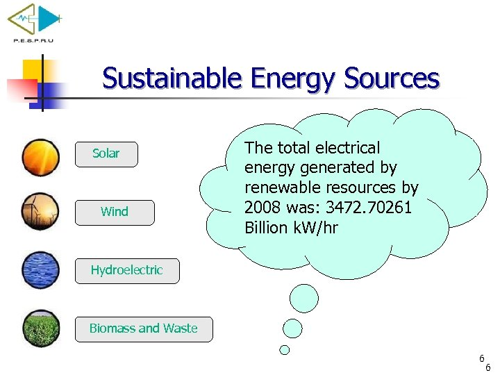 Sustainable Energy Sources Solar Wind The total electrical energy generated by renewable resources by