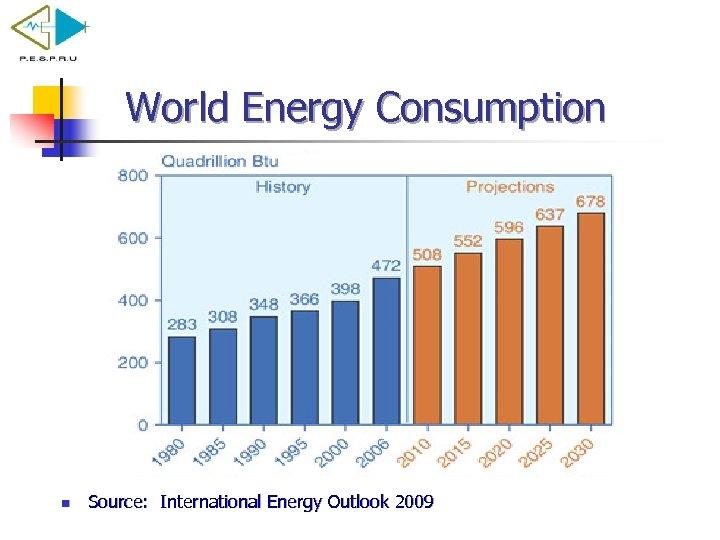 World Energy Consumption n Source: International Energy Outlook 2009