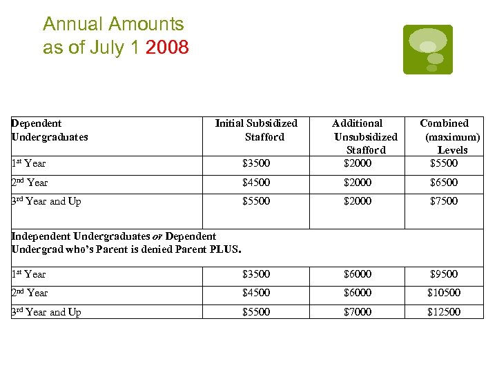 Annual Amounts as of July 1 2008 Dependent Undergraduates Initial Subsidized Stafford Additional Unsubsidized