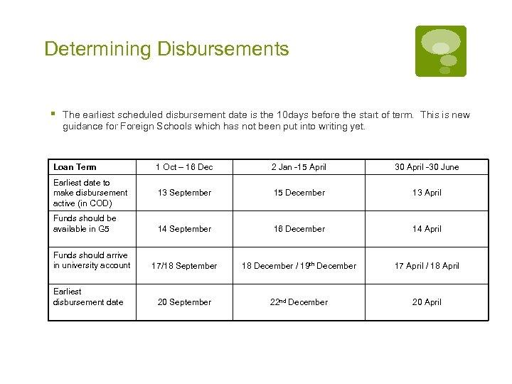 Determining Disbursements § The earliest scheduled disbursement date is the 10 days before the