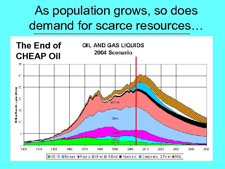 As population grows, so does demand for scarce resources… The End of CHEAP Oil