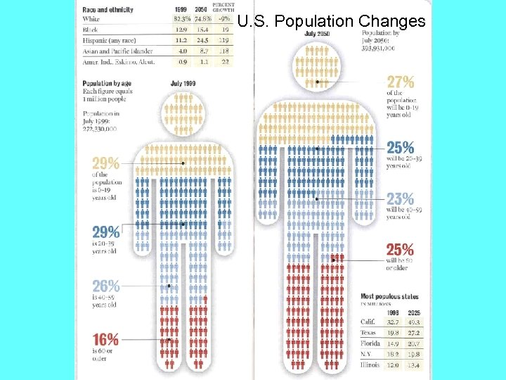 U. S. Population Changes