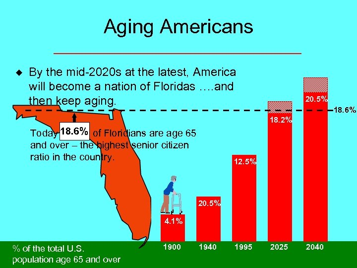 Aging Americans u By the mid-2020 s at the latest, America will become a