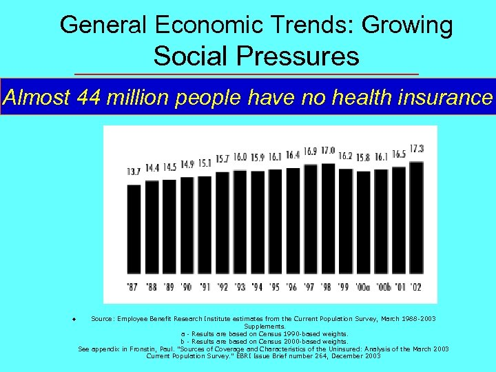 General Economic Trends: Growing Social Pressures Almost 44 million people have no health insurance