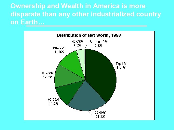 Ownership and Wealth in America is more disparate than any other industrialized country on
