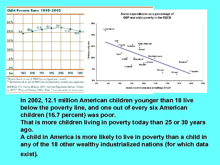 In 2002, 12. 1 million American children younger than 18 live below the poverty