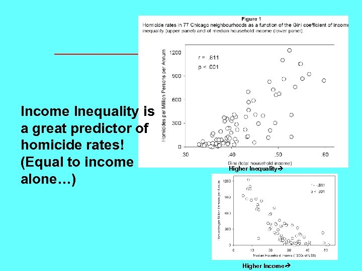 Income Inequality is a great predictor of homicide rates! (Equal to income alone…) Higher