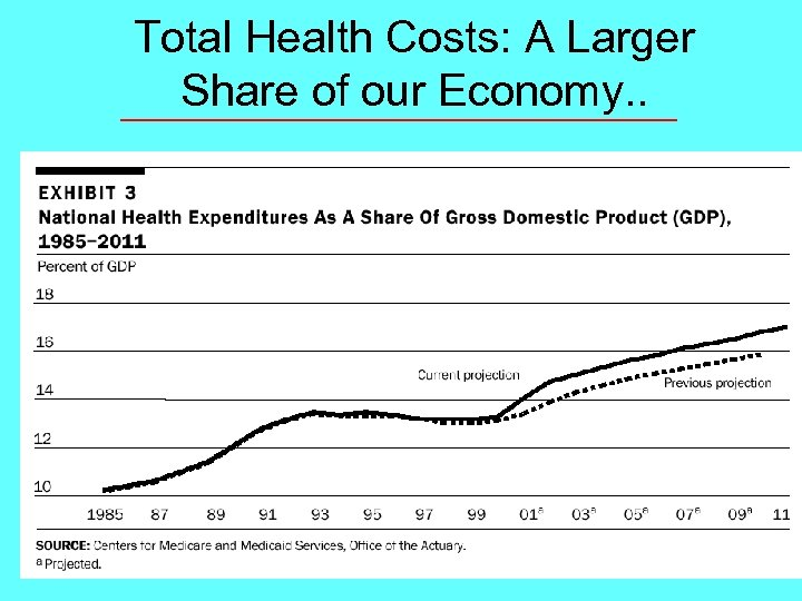 Total Health Costs: A Larger Share of our Economy. .
