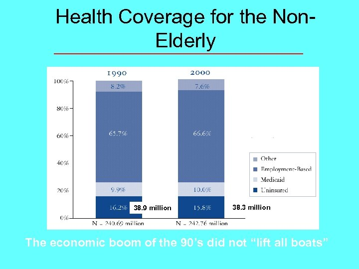 Health Coverage for the Non. Elderly 38. 9 million 38. 3 million The economic
