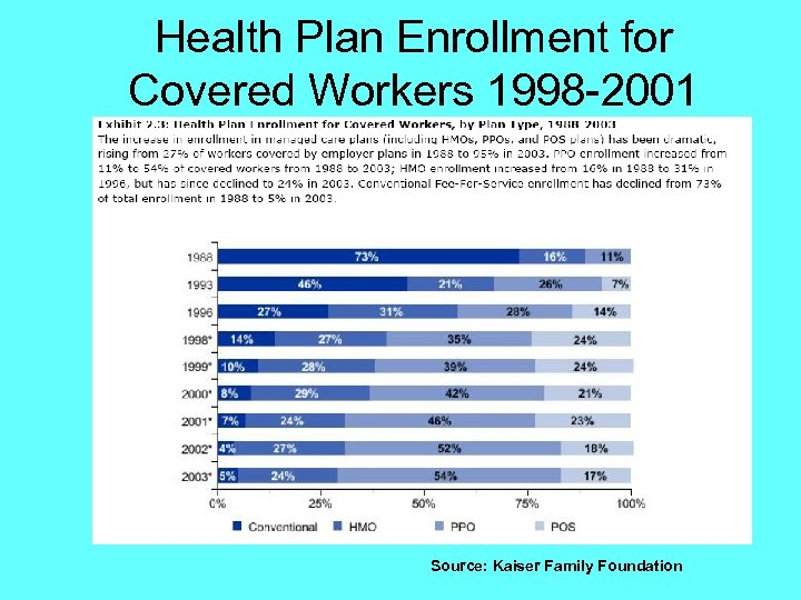 Health Plan Enrollment for Covered Workers 1998 -2001 Source: Kaiser Family Foundation