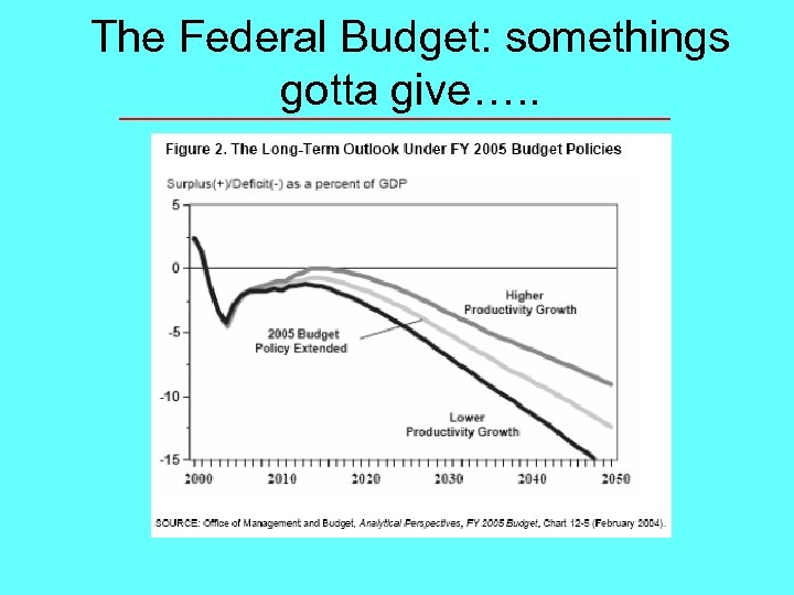 The Federal Budget: somethings gotta give…. .