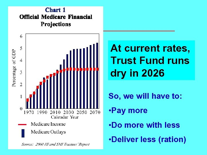 At current rates, Trust Fund runs dry in 2026 So, we will have to: