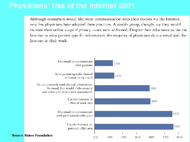 Physicians' Use of the Internet 2001 Source: Kaiser Foundation