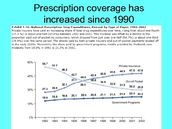 Prescription coverage has increased since 1990
