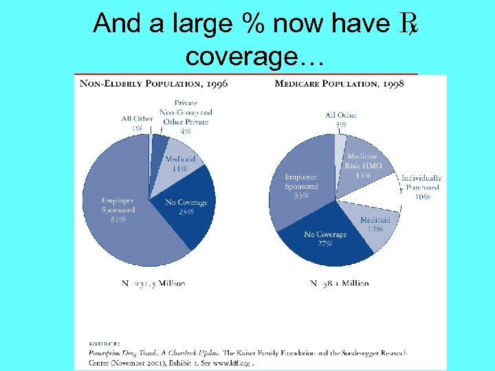 And a large % now have coverage…