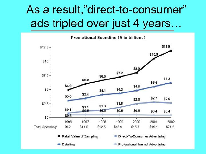 "As a result, ""direct-to-consumer"" ads tripled over just 4 years…"