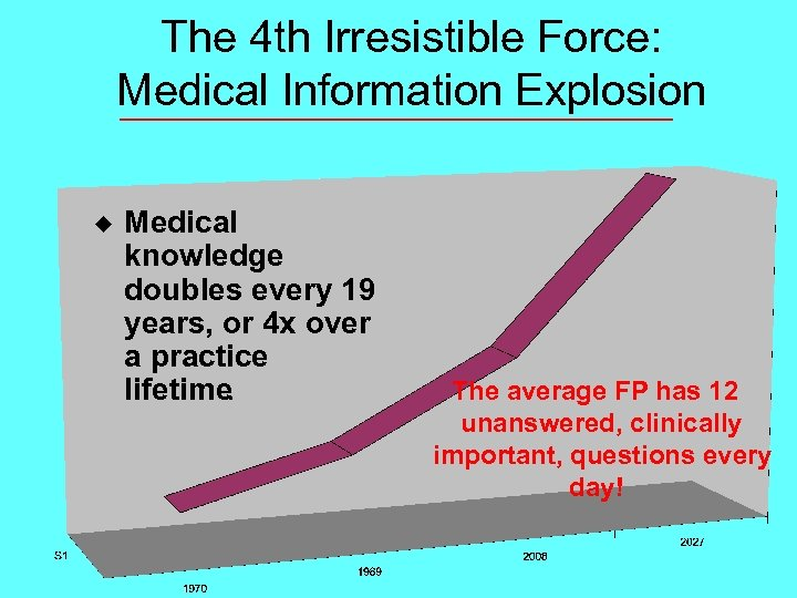 The 4 th Irresistible Force: Medical Information Explosion u Medical knowledge doubles every 19