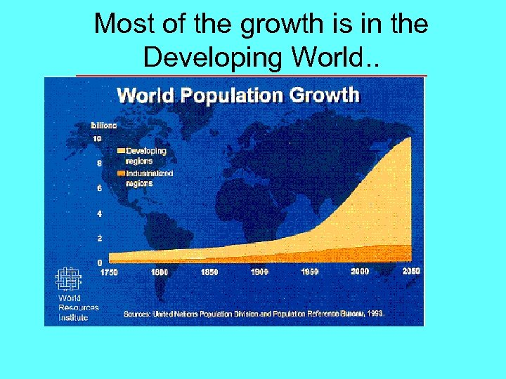 Most of the growth is in the Developing World. .