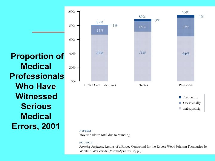 Proportion of Medical Professionals Who Have Witnessed Serious Medical Errors, 2001