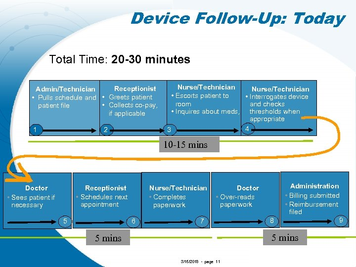 Device Follow-Up: Today Total Time: 20 -30 minutes Receptionist Admin/Technician • Pulls schedule and