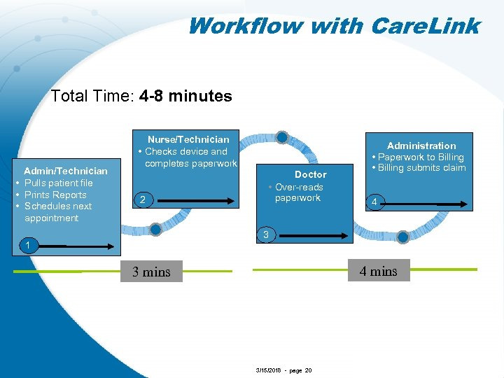 Workflow with Care. Link Total Time: 4 -8 minutes Admin/Technician • Pulls patient file