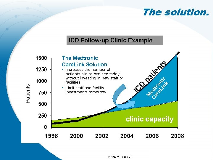The solution. ICD Follow-up Example Medtronic ICD Clinic Example • Increases the number of