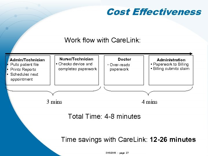Cost Effectiveness Work flow with Care. Link: Admin/Technician • Pulls patient file • Prints