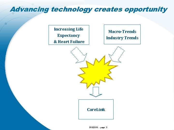 Advancing technology creates opportunity Increasing Life Expectancy & Heart Failure Macro-Trends Industry Trends Care.