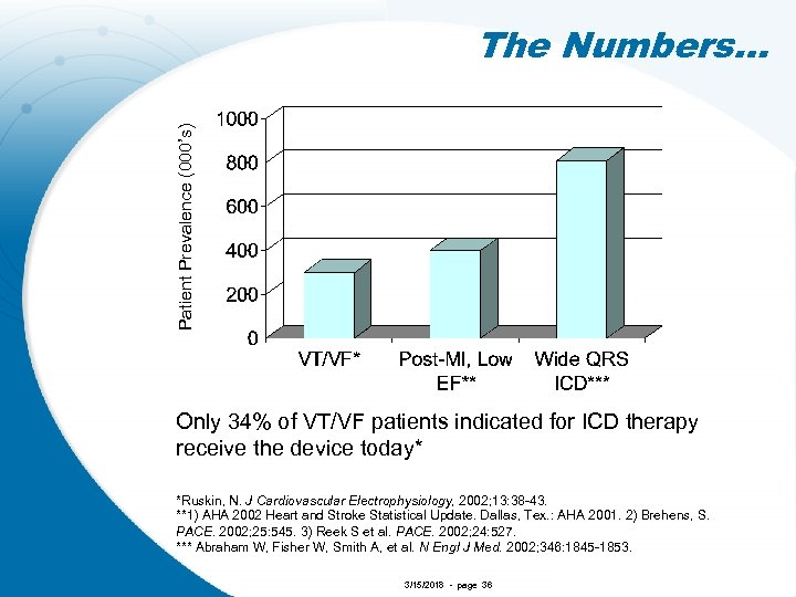 Patient Prevalence (000's) The Numbers… Only 34% of VT/VF patients indicated for ICD therapy