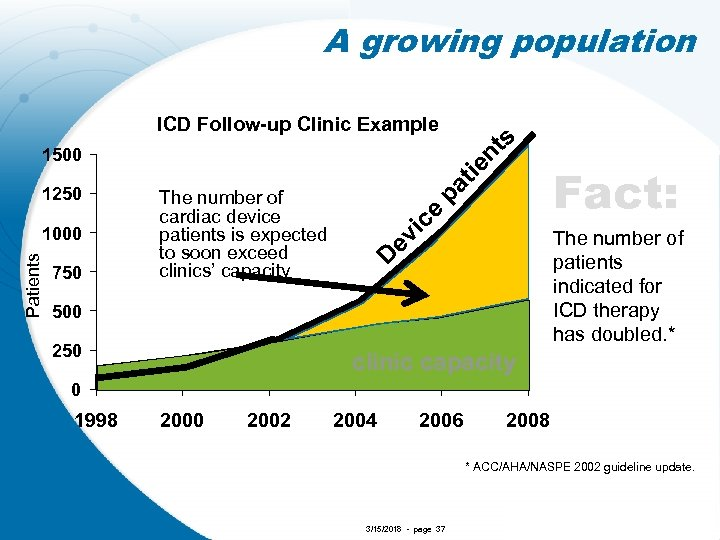 A growing population s ICD Follow-up Clinic Example 750 tie pa ev ic e