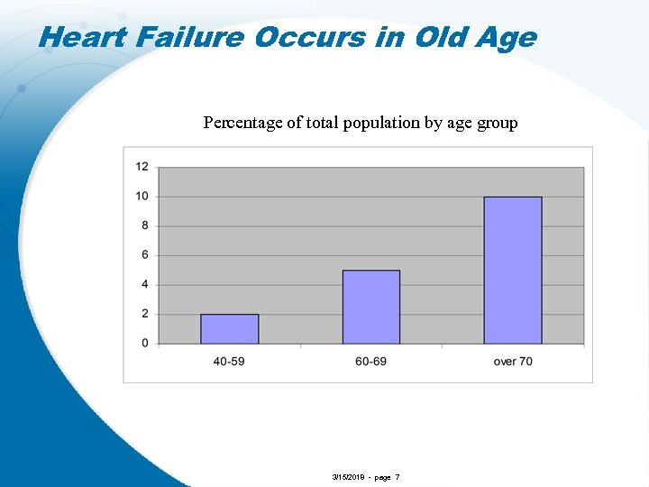Heart Failure Occurs in Old Age Percentage of total population by age group 3/15/2018