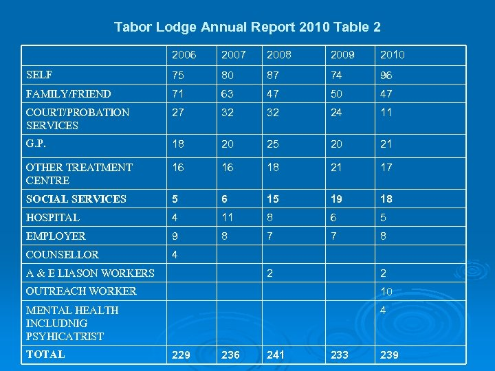 Tabor Lodge Annual Report 2010 Table 2 2006 2007 2008 2009 2010 SELF 75