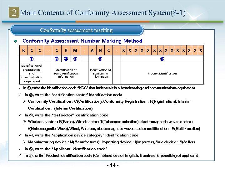 2 Main Contents of Conformity Assessment System(8 -1) Conformity assessment marking Conformity Assessment Number
