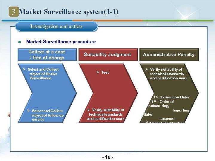 3 Market Surveillance system(1 -1) Investigation and action Market Surveillance procedure Collect at a