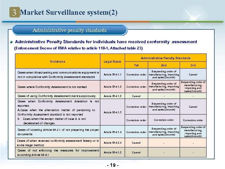 3 Market Surveillance system(2) Administrative penalty standards Administrative Penalty Standards for individuals have received