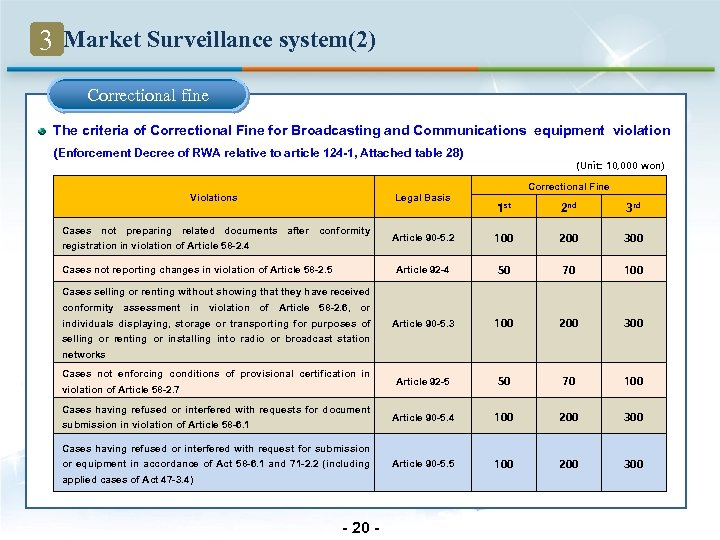 3 Market Surveillance system(2) Correctional fine The criteria of Correctional Fine for Broadcasting and