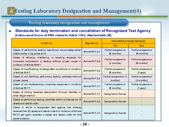 4 Testing Laboratory Designation and Management(4) Testing laboratory designation and management Standards for duty