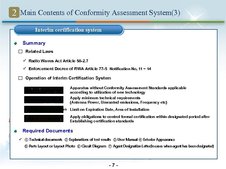 2 Main Contents of Conformity Assessment System(3) Interim certification system Summary □ Related Laws